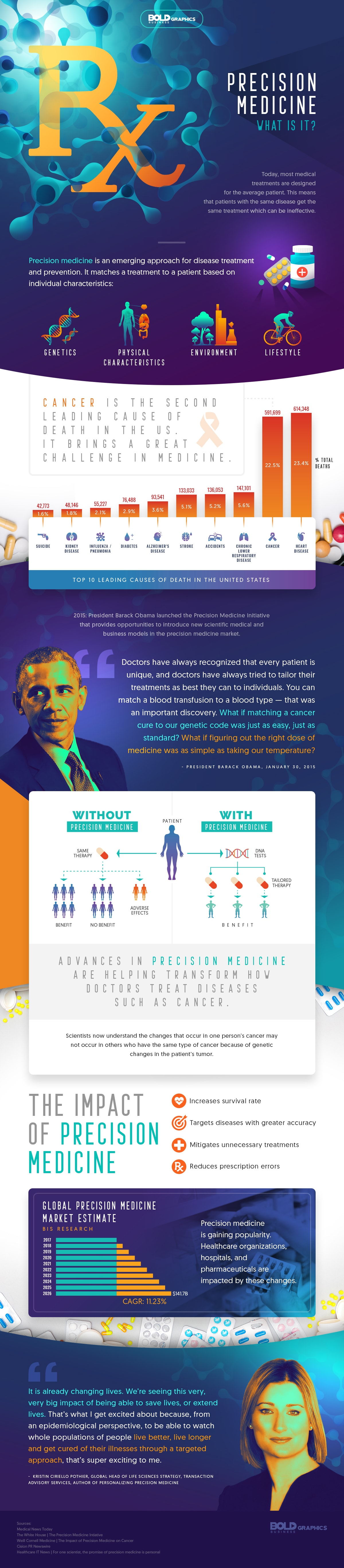 precision medicine,precision medicine initiative,precision medicine initiative,precision medicine definition,precision medicine cancer,precision medicine group,precision medicine and its uses,precision medicine initiative obama,what is precision medicine,precision medicine impacts