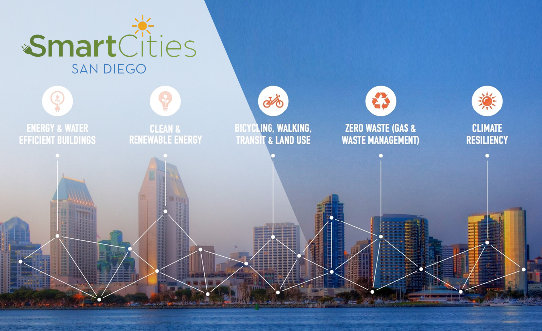 San Diego - Most Progressive Smart Cities