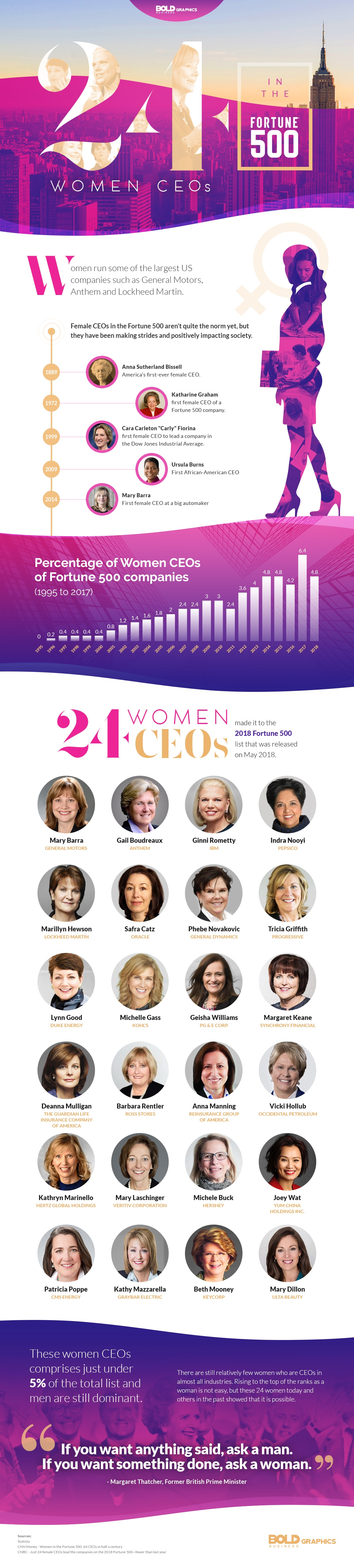 24 Women CEOs in the Fortune 500 Infographic