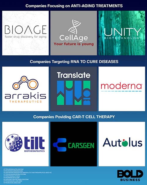 Biotechnology company logos.