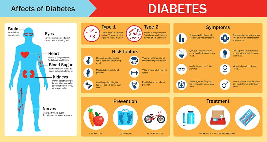 graphic of diabetes symptoms
