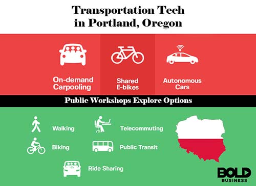 Portland Transportation Options