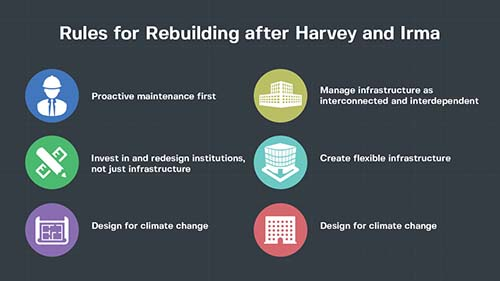 Rebuilding Infrastructure after harvey and irma Hurricanes
