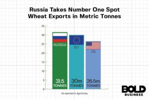 Chart of Russian Agriculture on Grain Export Production