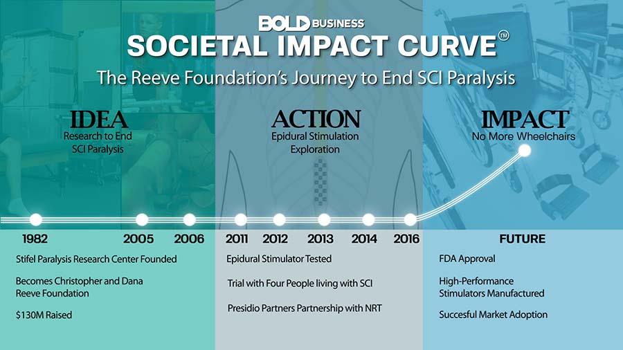 Bold Impact Societal Impact Curve for Reeve Foundation
