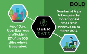 Graphic of profits of UberEATS