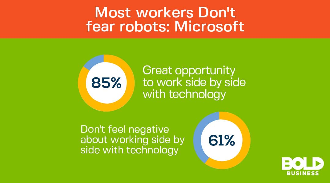 Graphic of Attitudes to Robots - Most Workers don't fear robots