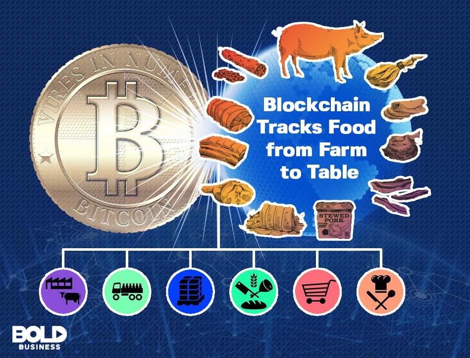 A Bitcoin and food products
