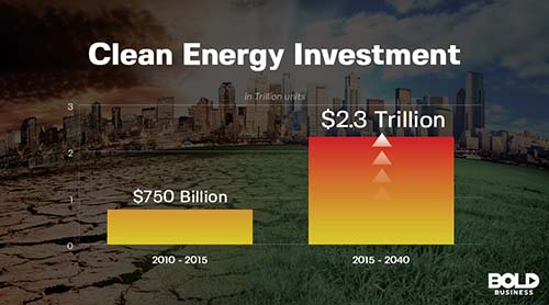 Clean Energy Technology Investment