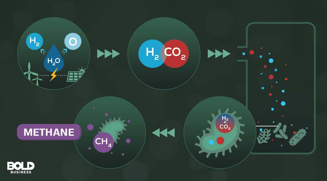 Graph of the chemical process of Methane creation