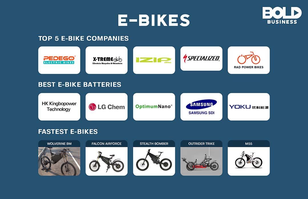 Logos of Ebike companies