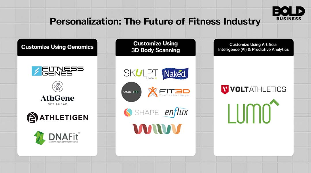 Logos of companies custom fitness plan tech