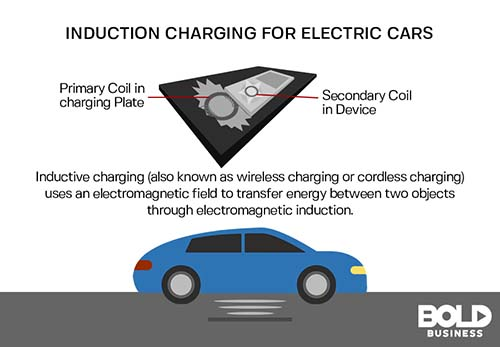 Graphic of electric vehicles using electrical induction