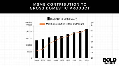 Graph of SMEs to GDP