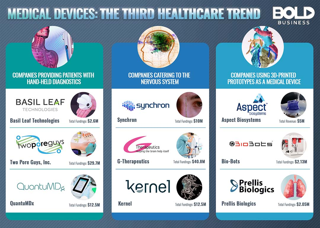 Companies in medical device industry.
