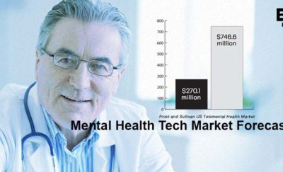 Graph of growth in Telemental Health Services Tech