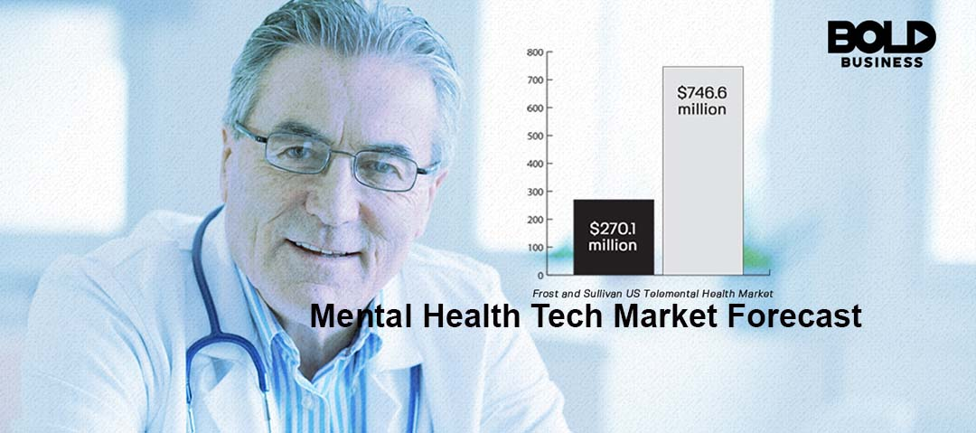 Graph of growth in Mental Health Tech