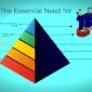Maslow's hierarchy of needs as a pyramid - tech on top