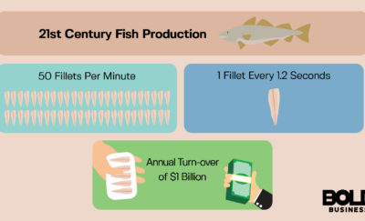 Marel Fish Processing: Using Automation To Capture Global Market