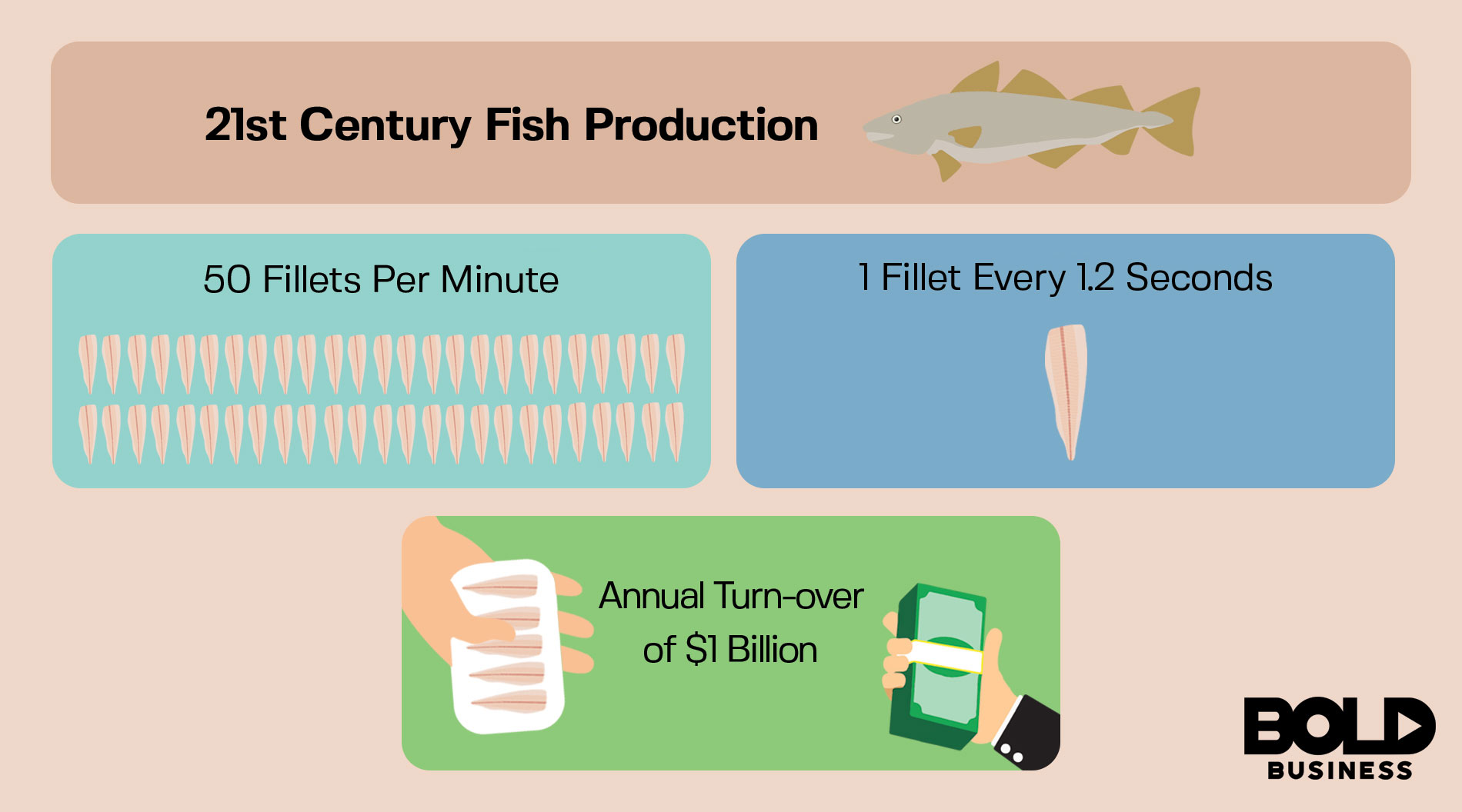 diagram of Iceland fish production