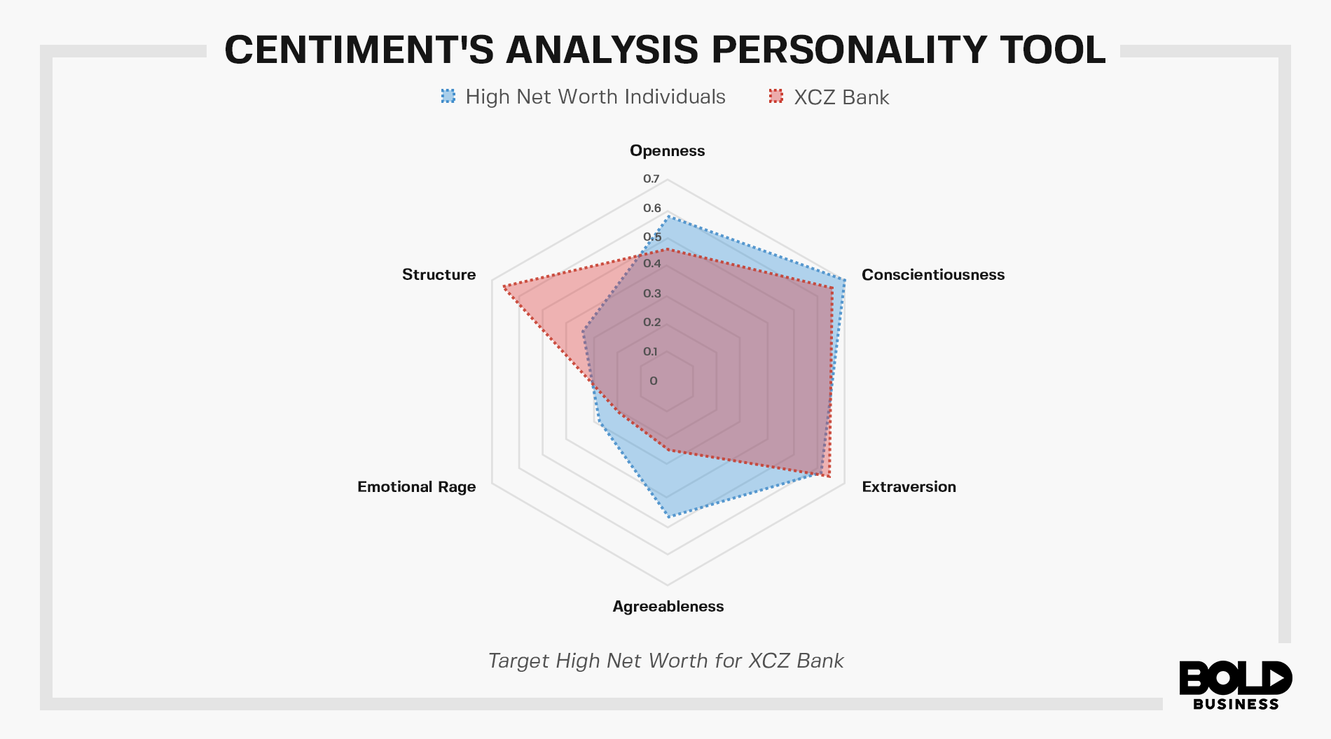 Centiment's analysis personality tool