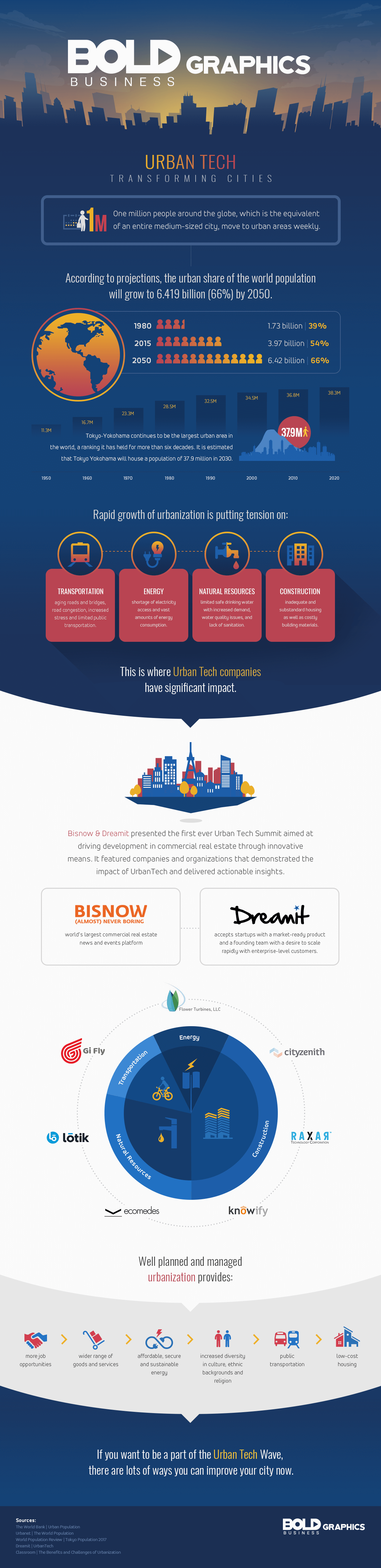 urban technology,urban technology project,urban tech startups,urban tech conference,urban population growth,urbanization growth,urban tech companies,urban tech infographic