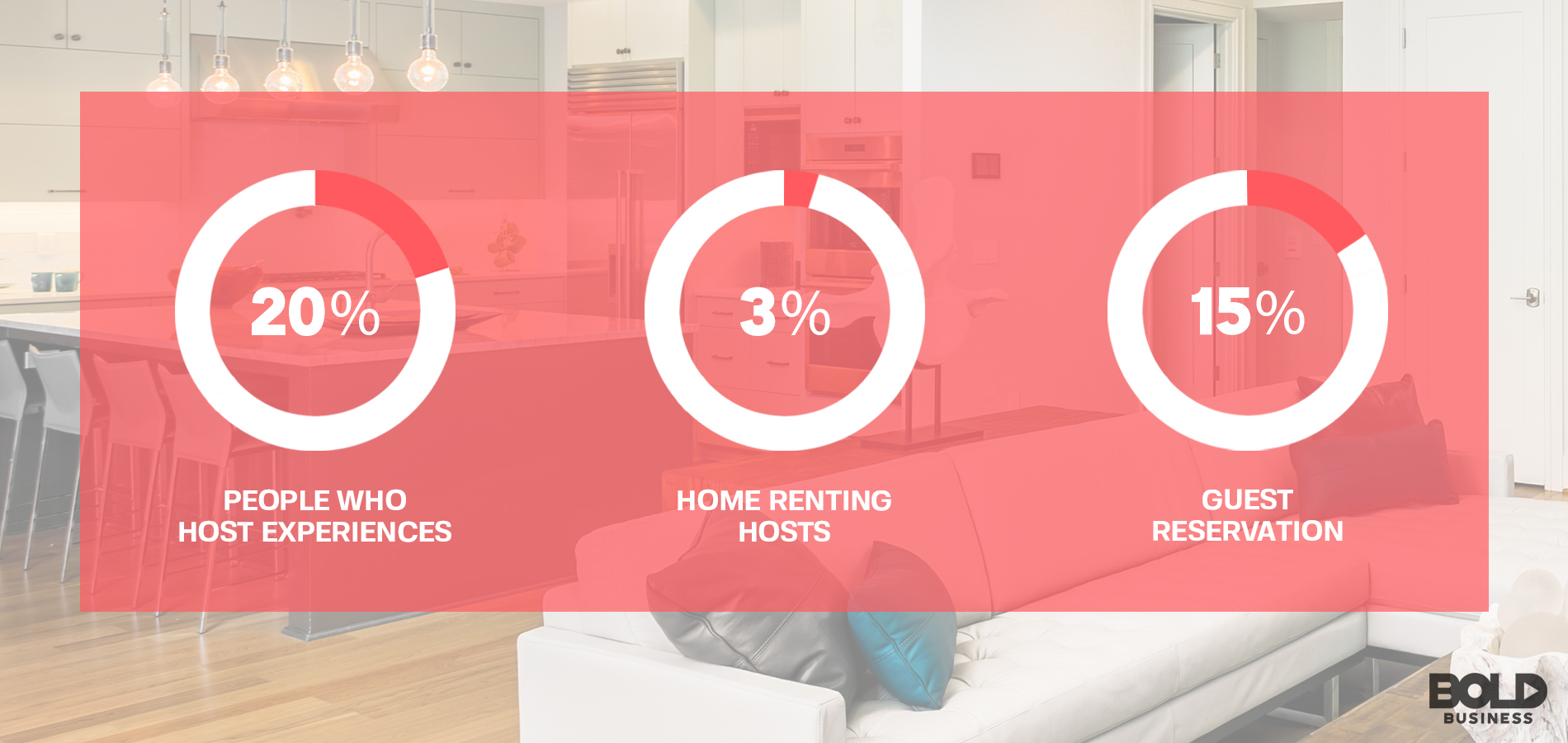 a photo containing three percentages showing statistics related to the topic of the service Experiences on Airbnb