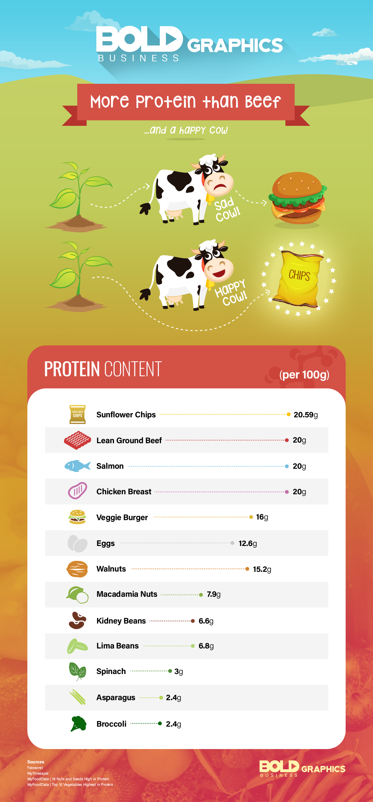 alternative protein sources infographic