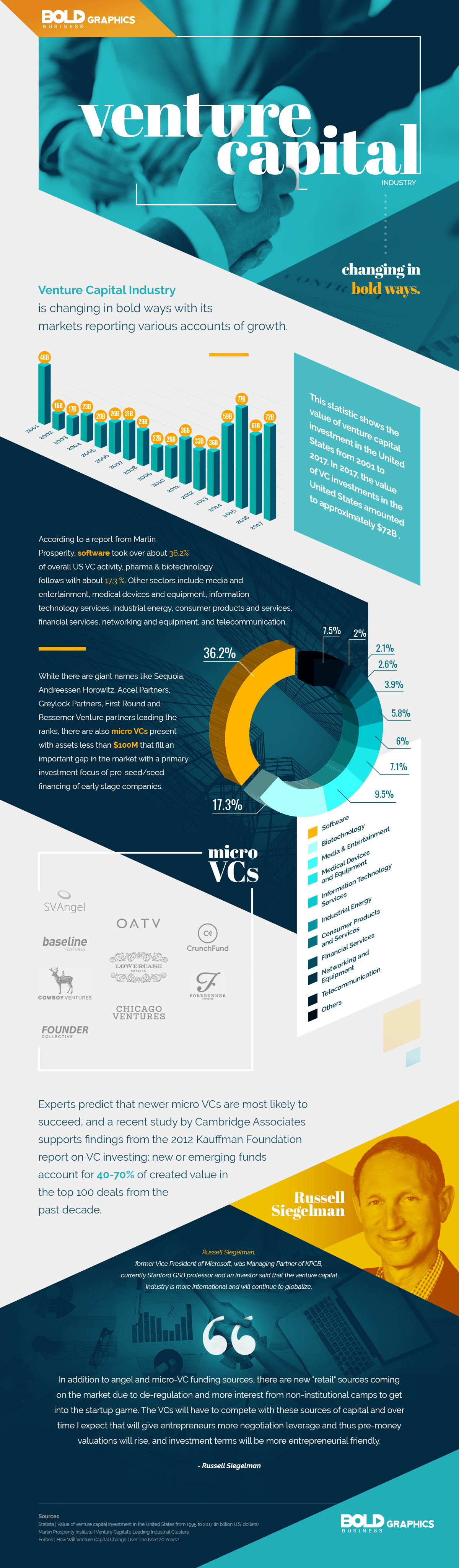 changes in venture capital industry infographic