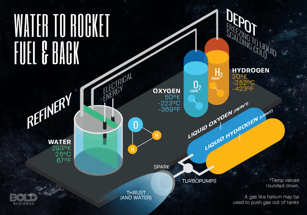 Alternative Fuel for Spacecraft may allow water to power rockets