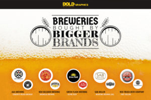 breweries bought by bigger brands