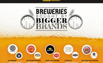 Breweies-Brands