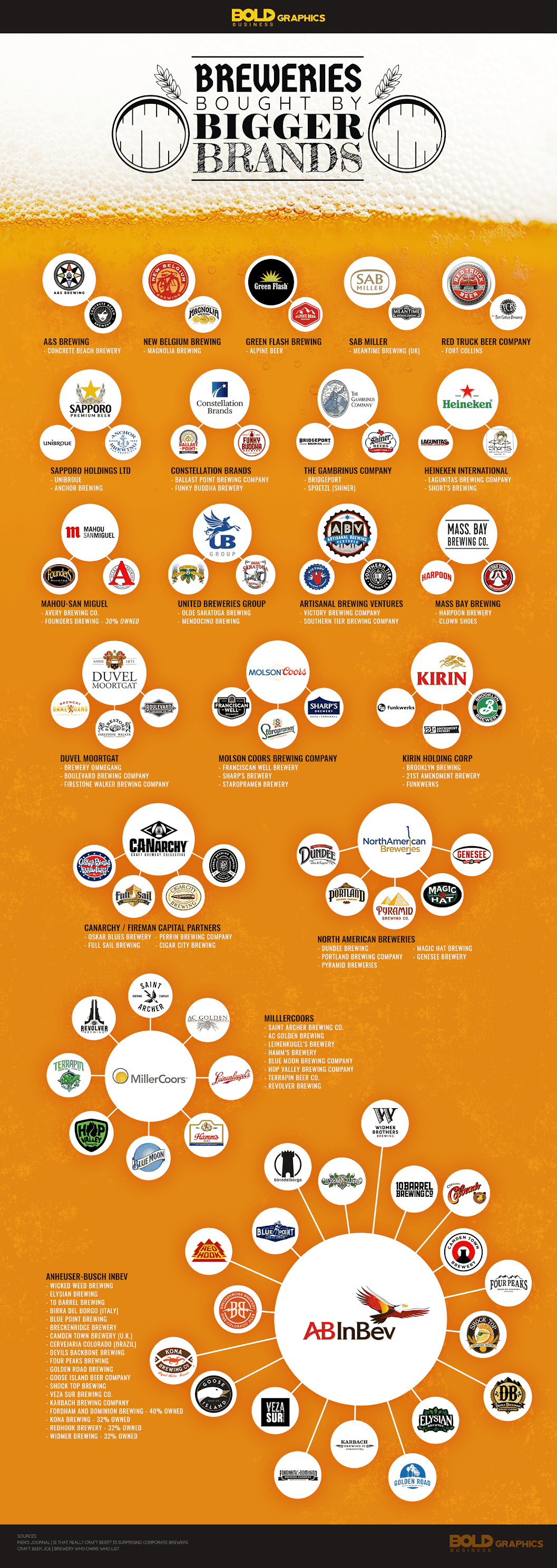 breweries bought by bigger brands infographic