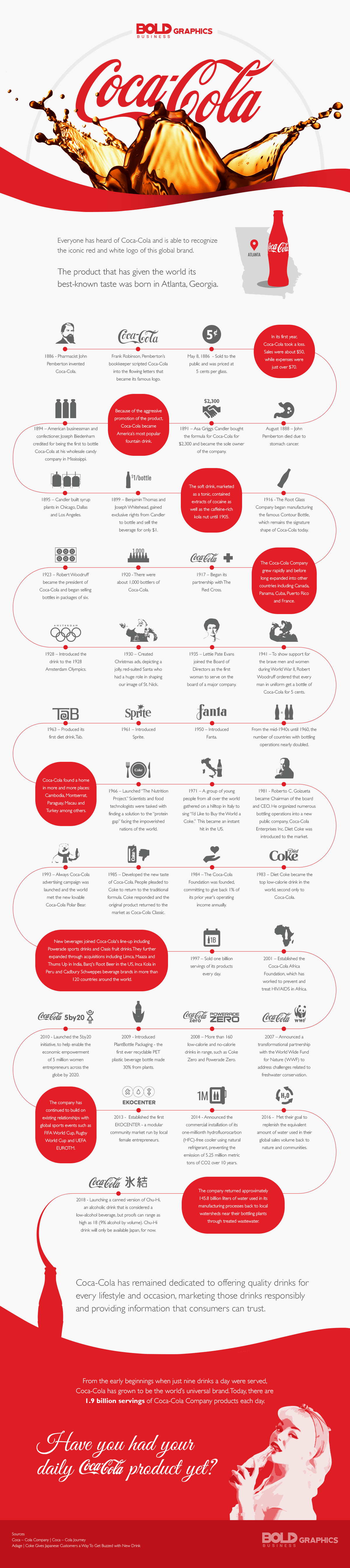 coca cola history infographic,coca cola,coca cola ad,coca cola advertisement,coca cola bottle,coca cola bottling company,coca cola brands