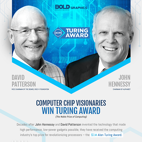 alan turing award,turing award,turing award winners,turing award 2018,turing award winners 2018,turing award nomination,turing award announcement,turing award acm,risc vs cisc,risc processors,risc chip,alan turing award infographic