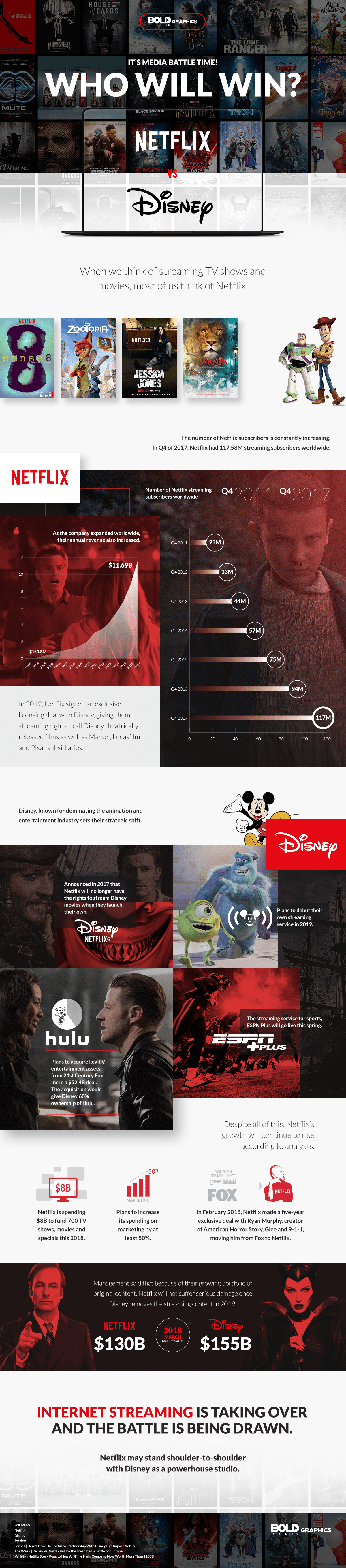 netflix vs disney infographic,disney acquisitions,disney deals,disney hulu,disney marvel movies,netflix revenue,best on netflix,go to netflix,disney market value,netflix market value