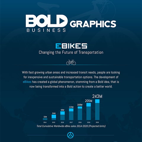 e-bikes, e-bike sales infographic