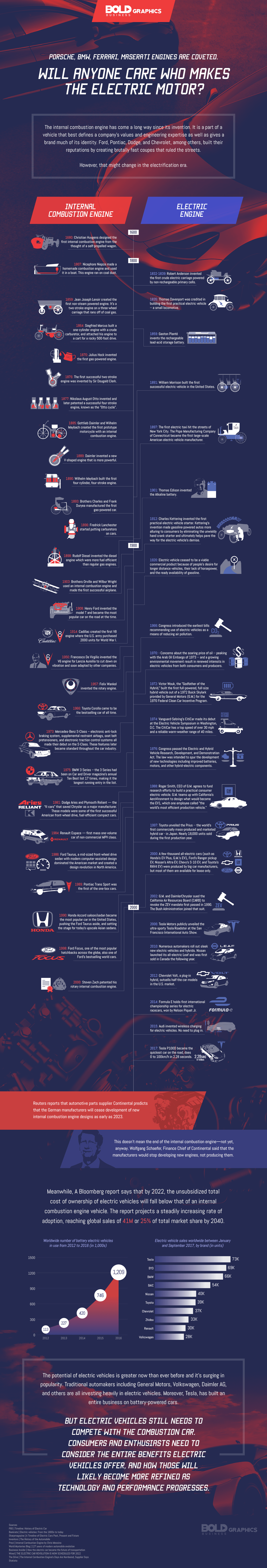 internal combustion engine history vs electric engine history infographic