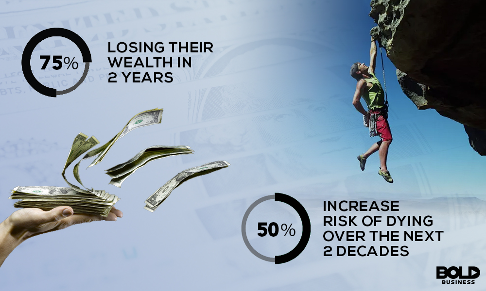 a photo showing a mountain climber hanging on the edge of mountain and a hand with bills as well as percentages that say the following data in relation to negative wealth shock: 75% Losing Their Wealth In 2 Years, 50% Increase Risk of Dying Over The next 2 Decades