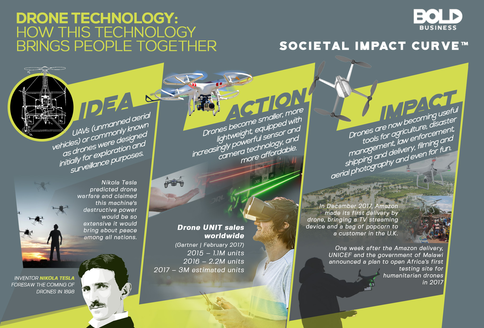 Drone Technology Infographic