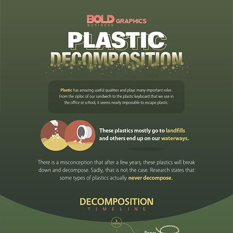 Plastic Decomposition