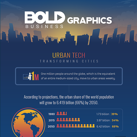 Urban Technology is Transforming Cities