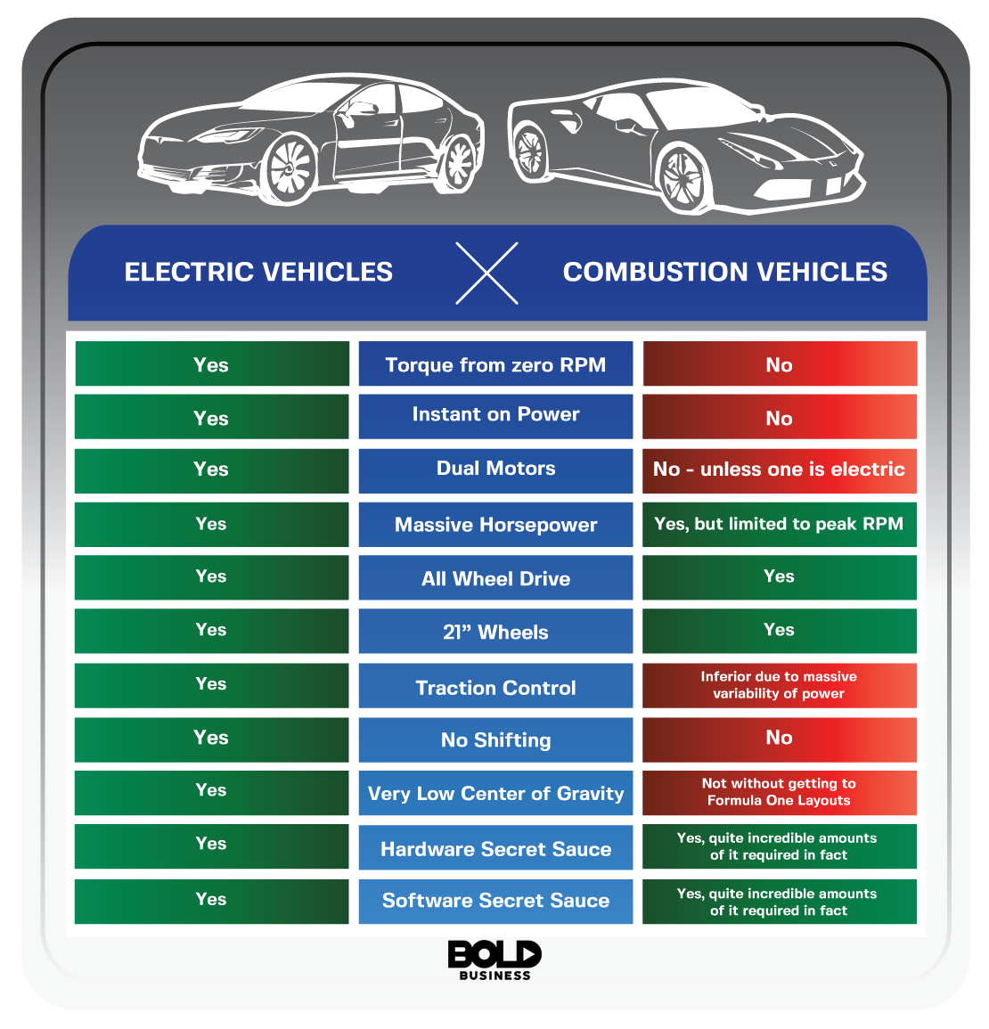 Elevtric Vehicles Vs Combustion Vehicles