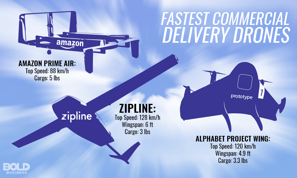 a chart about the features or specs of Zipline drone delivery UAVs