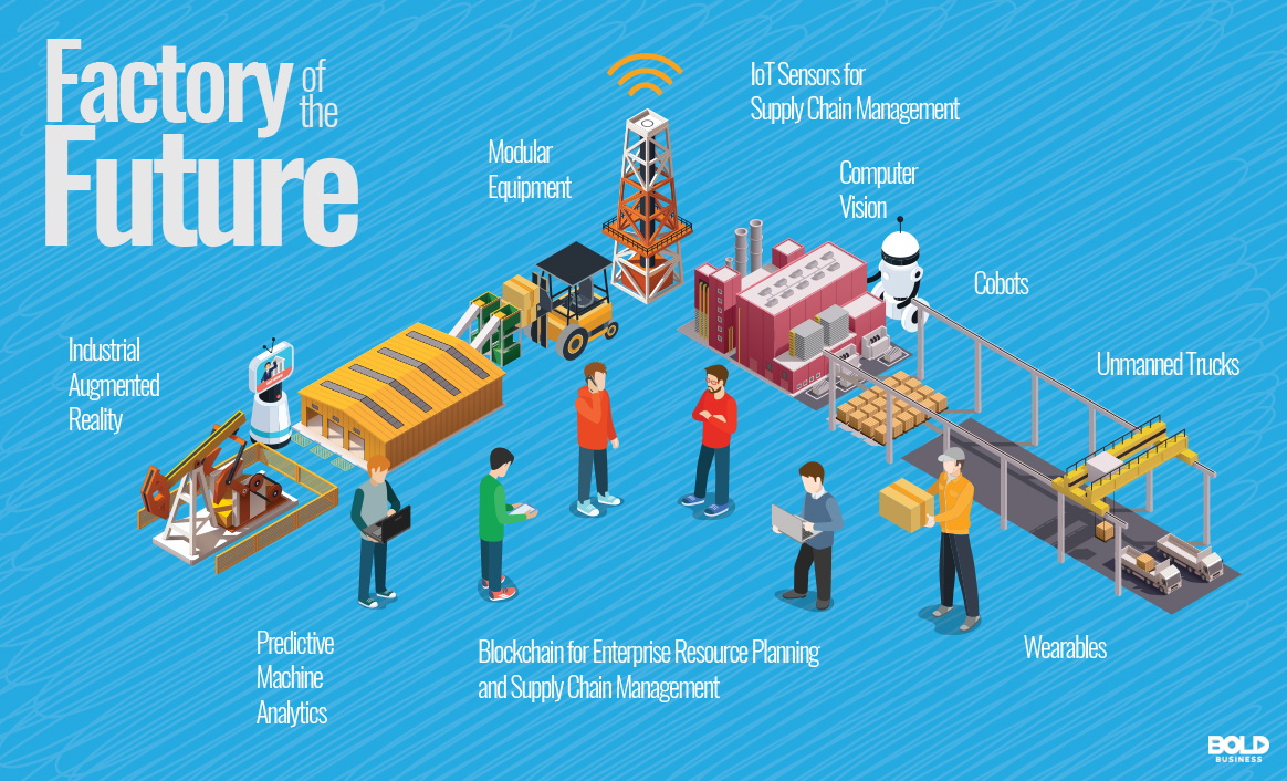 Factor of the Future: New Technology in Manufacturing Process