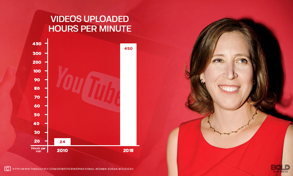 YouTube Brandcast's Chart of Videos Uploaded Hours per Minute