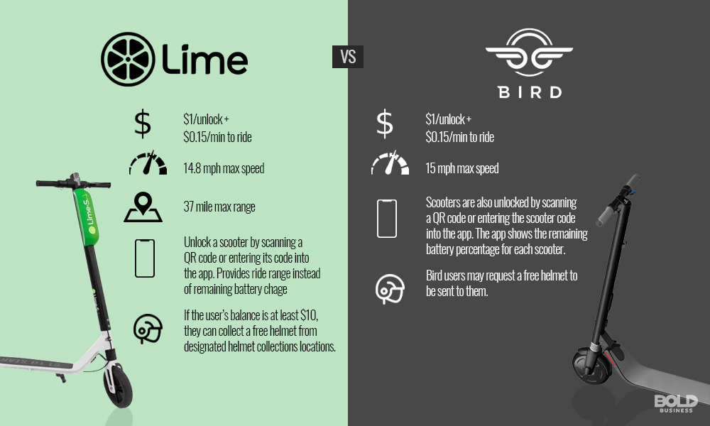 Comparison of Lime and Bird