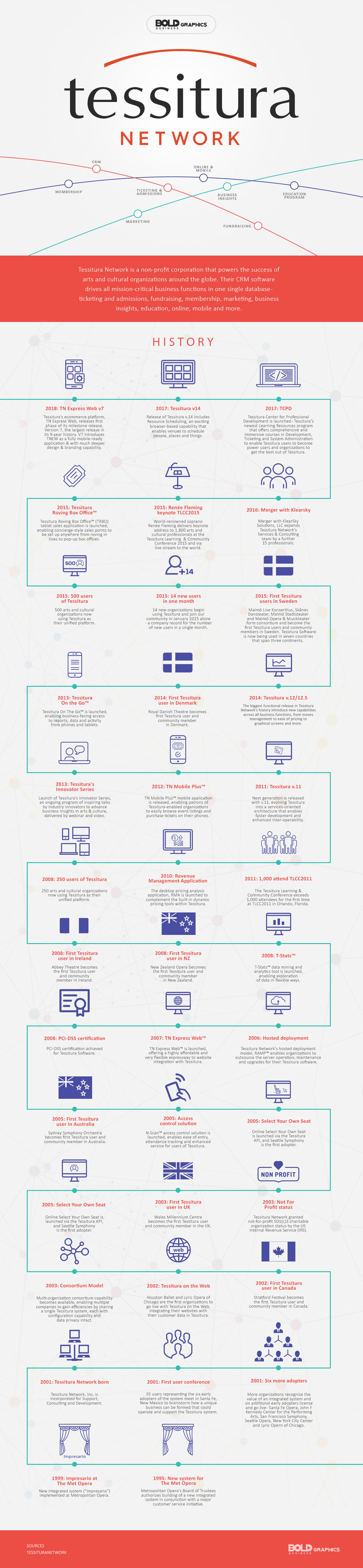 Tessitura Network,crm software,crm software for small business,online and mobile services,business insights,education program,marketing services,fundraising services,ticketing and admissions services,what is tessitura network,tessitura network infographic