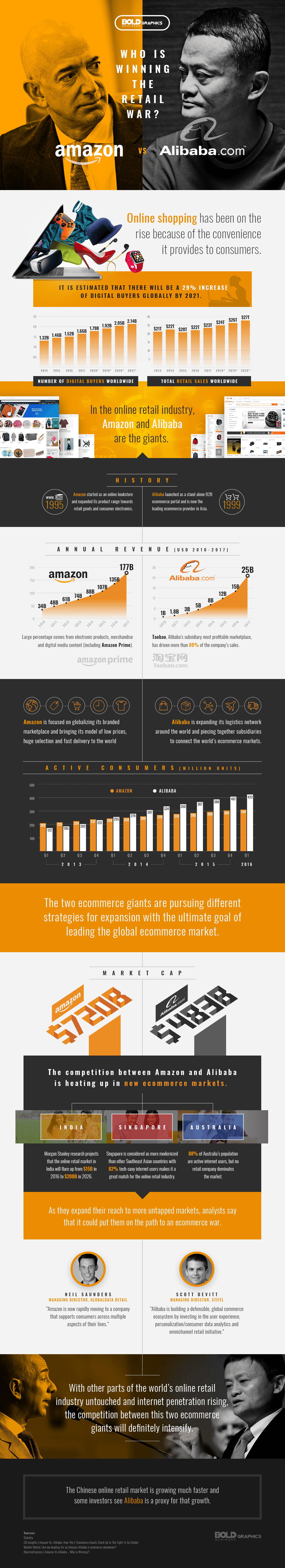 retail war between amazon vs alibaba infographic