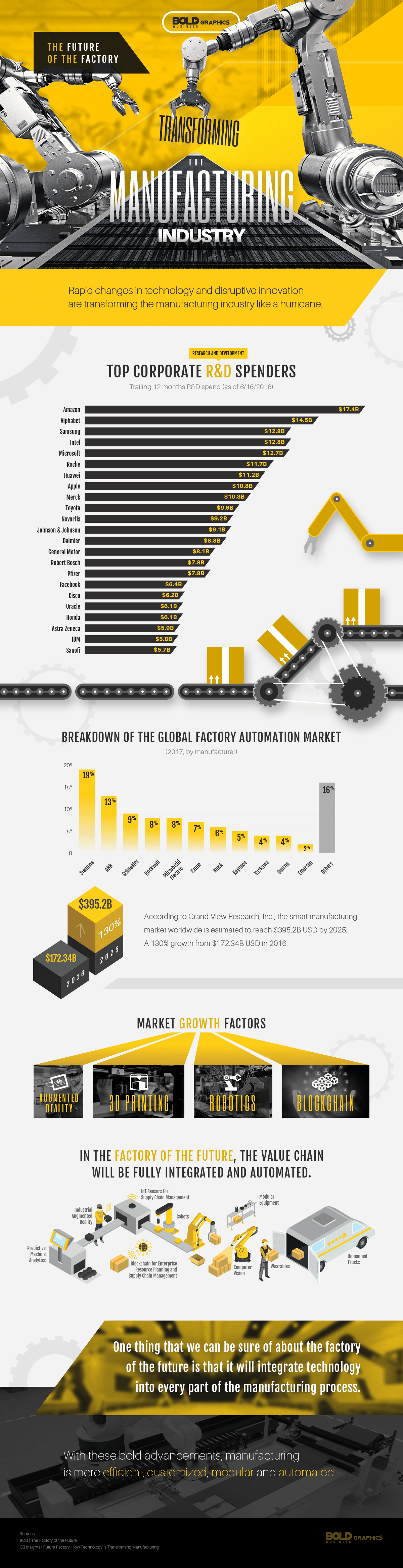 transforming the manufacturing industry infographic